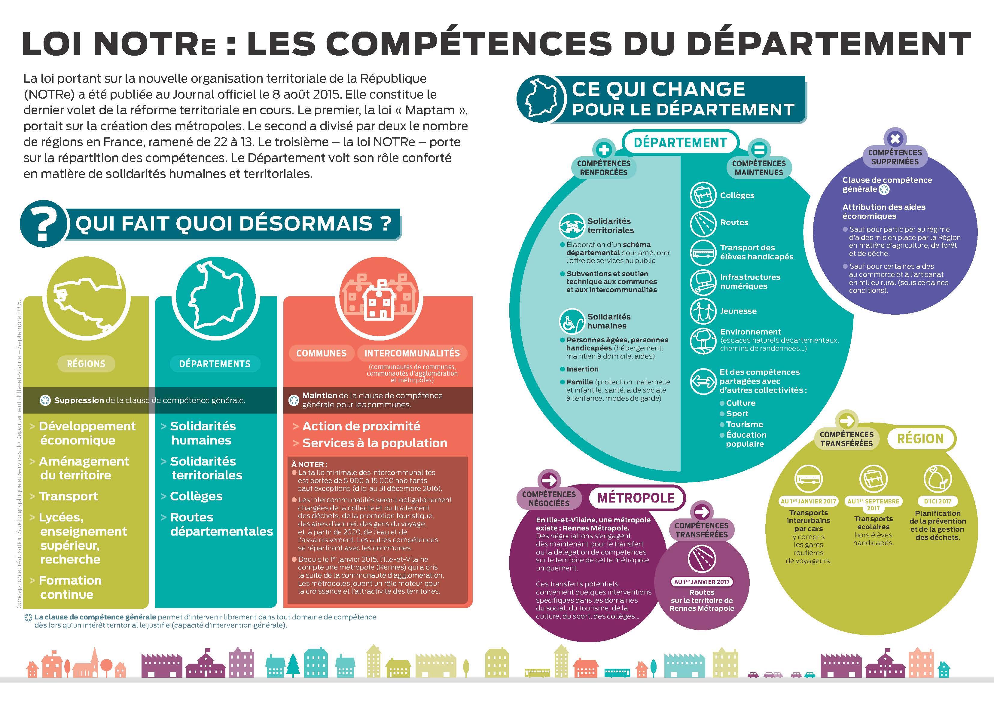 Competences département
