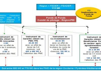 Evaluation du déploiement du fonds de garantie FOSTER AGRI en Région Occitanie